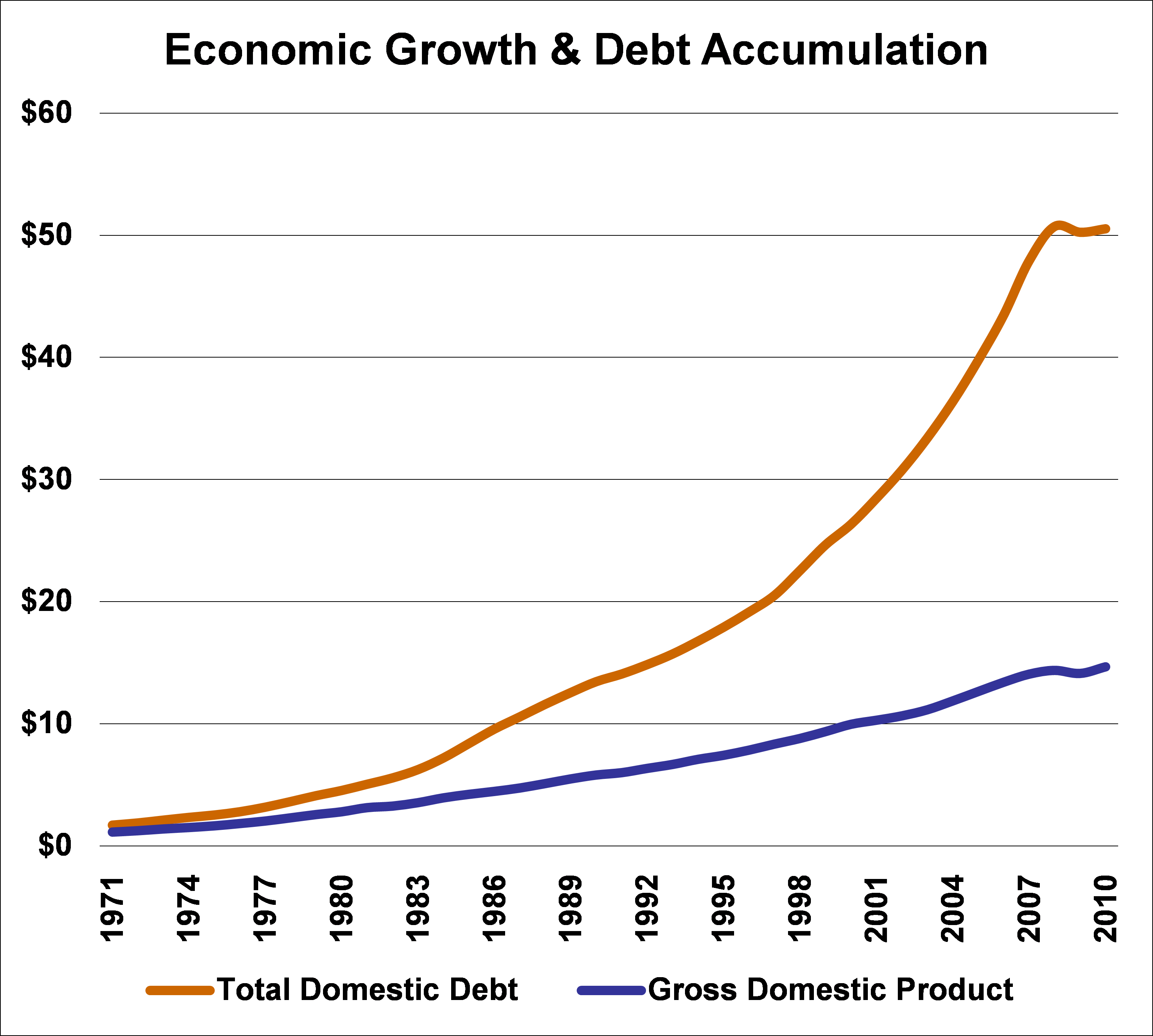 economic_growth_and_debt_accumulation