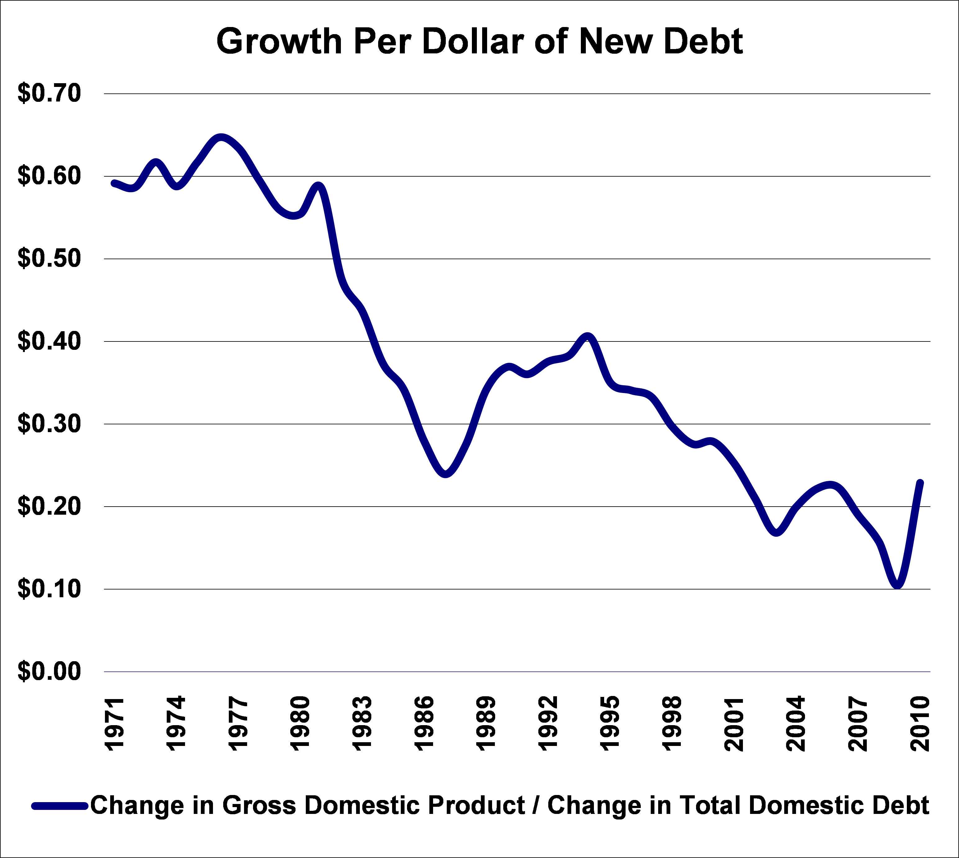 growth_per_dollar_of_new_debt_2010